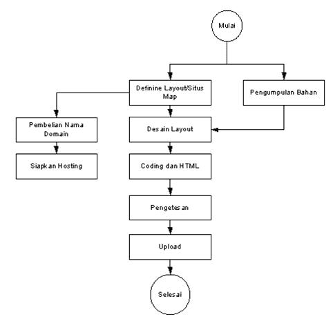 skema-tahapan-membuat-website
