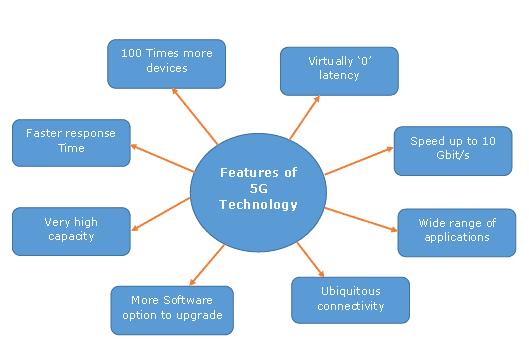 salient_features_5g
