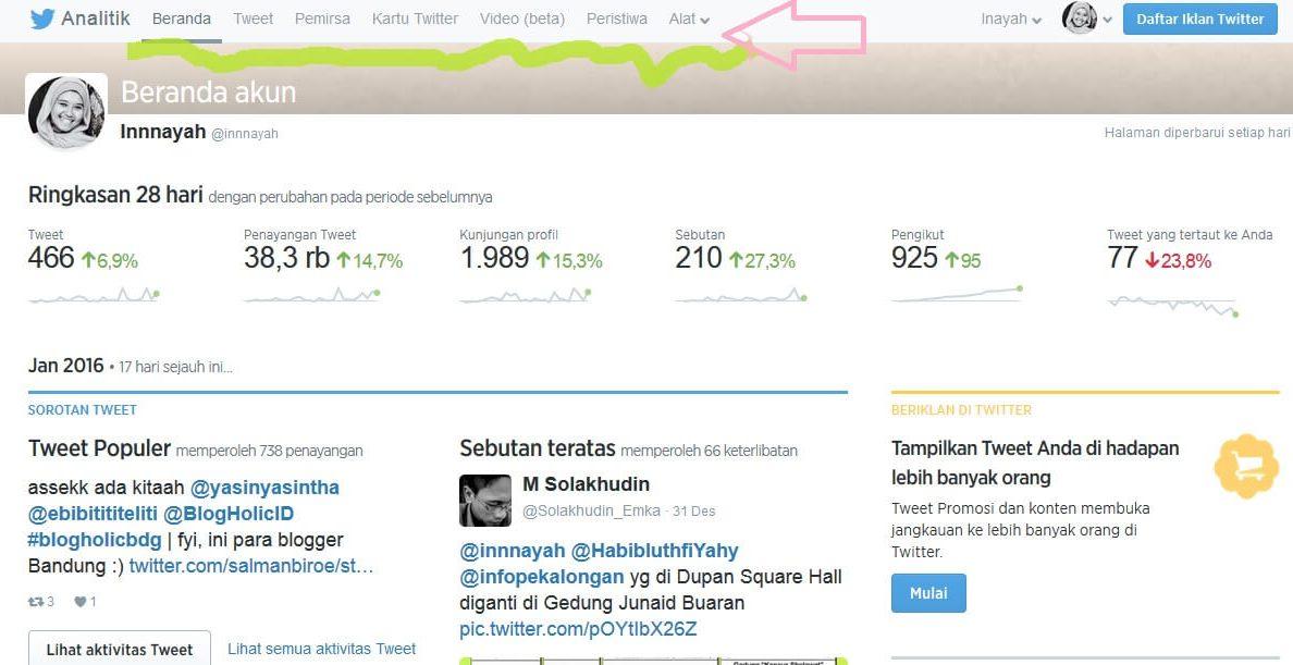 grafik aktivitas twitter