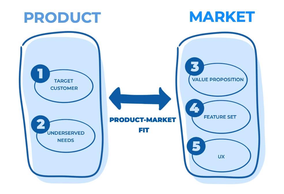 pentingnya product market fit untuk startup